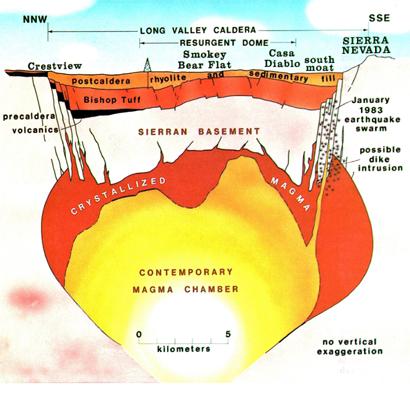 magma plume